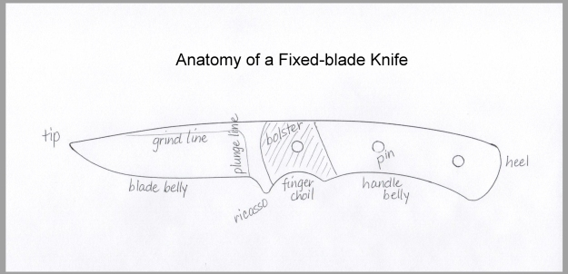 anatomy-of-a-fixed-blade-knife-framed-gray